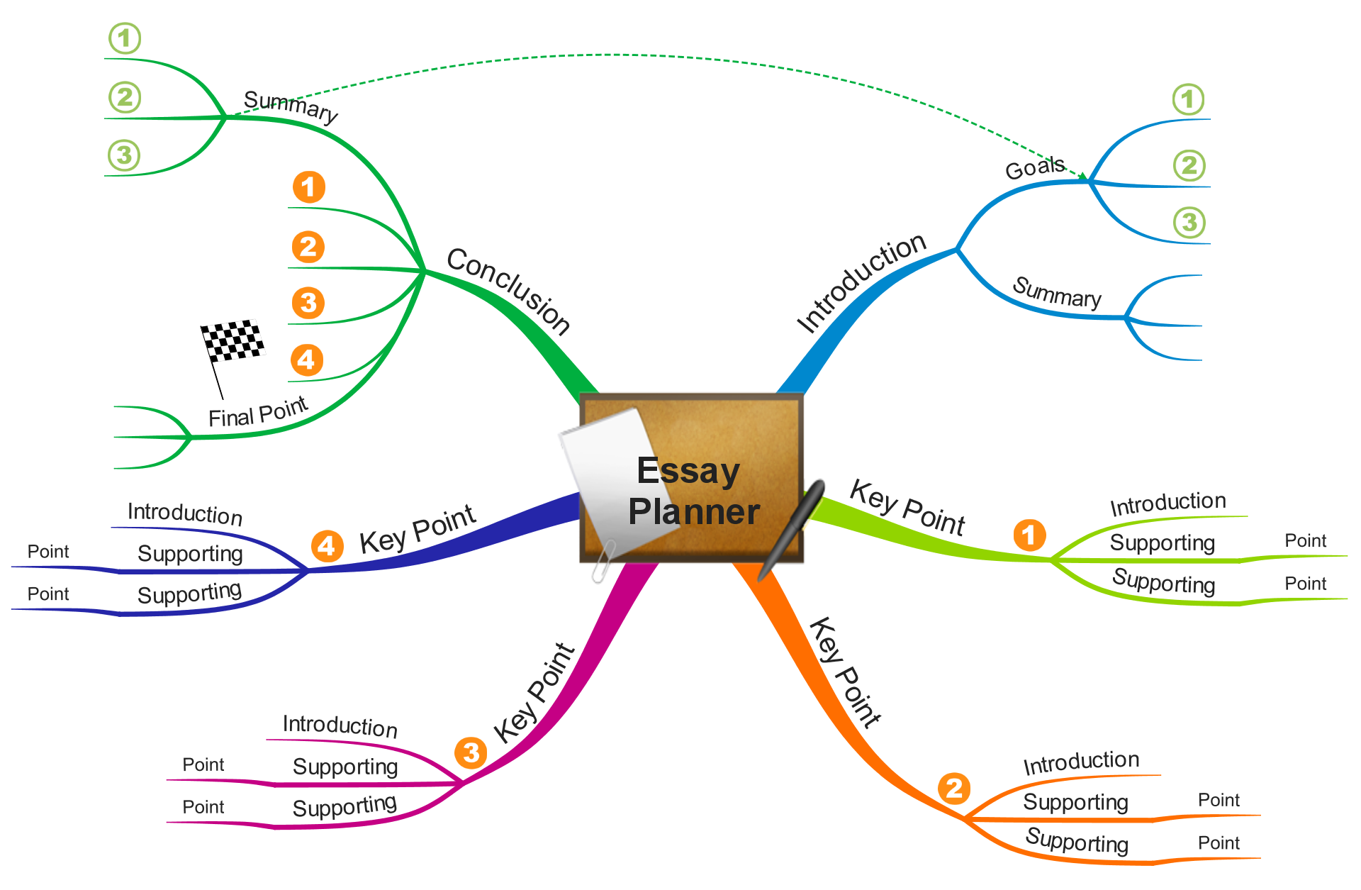 essay map in introduction D you may want to use a mind map or spider diagram to help stimulate   introduce the central theme - the central theme of the essay is introduced with  focus on.