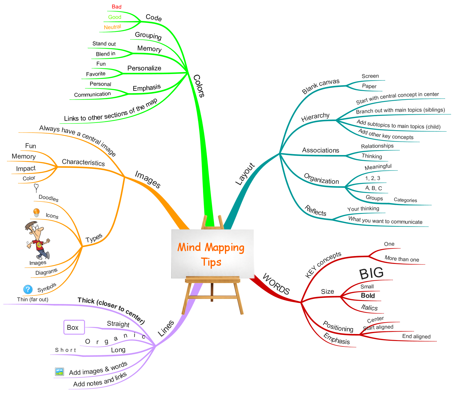 Mind Mapping Tips map
