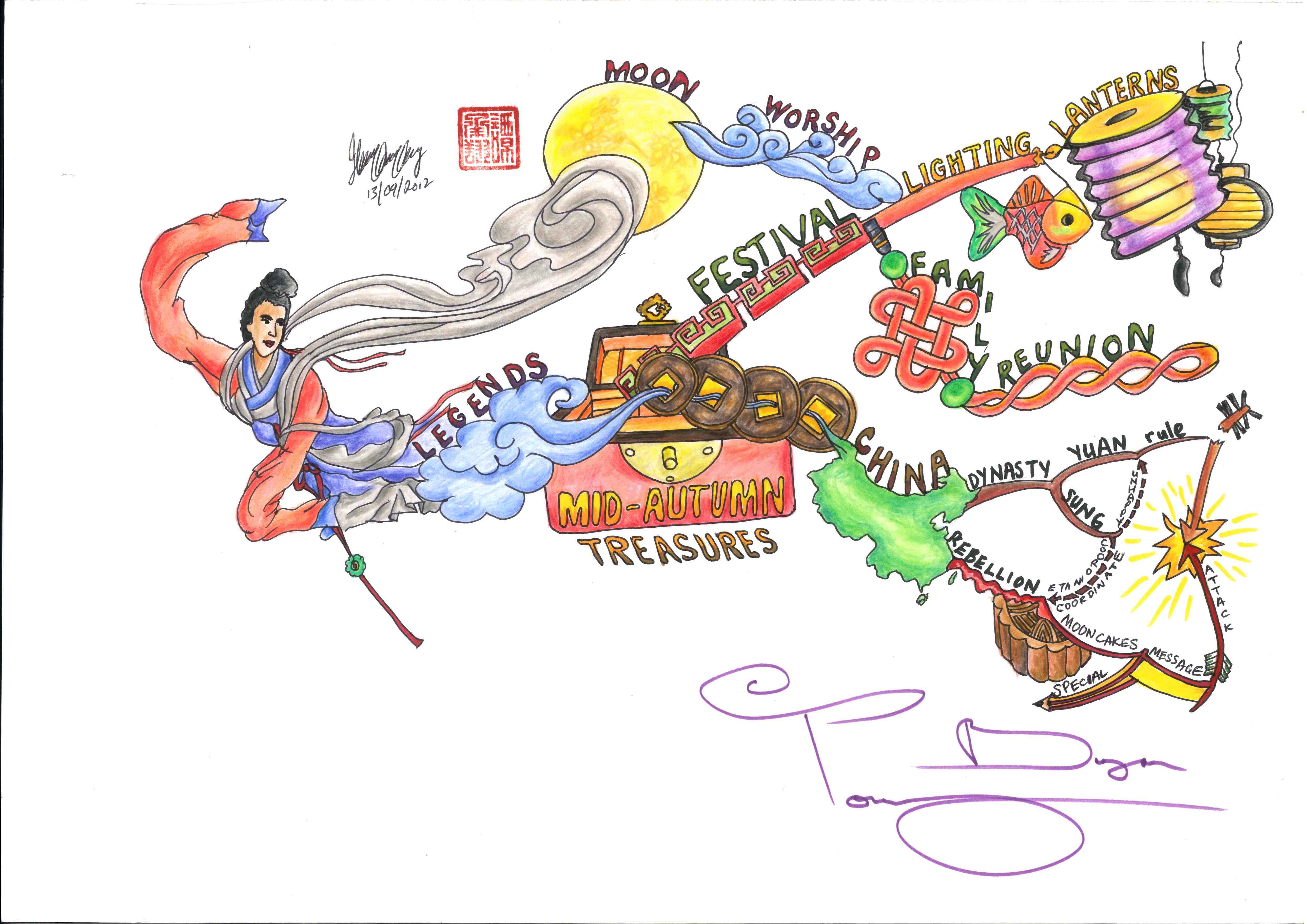 Educators to artists embracing mind mapping in singapore imindmap posted gumiabroncs Image collections
