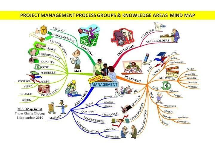 Example Project Management Map