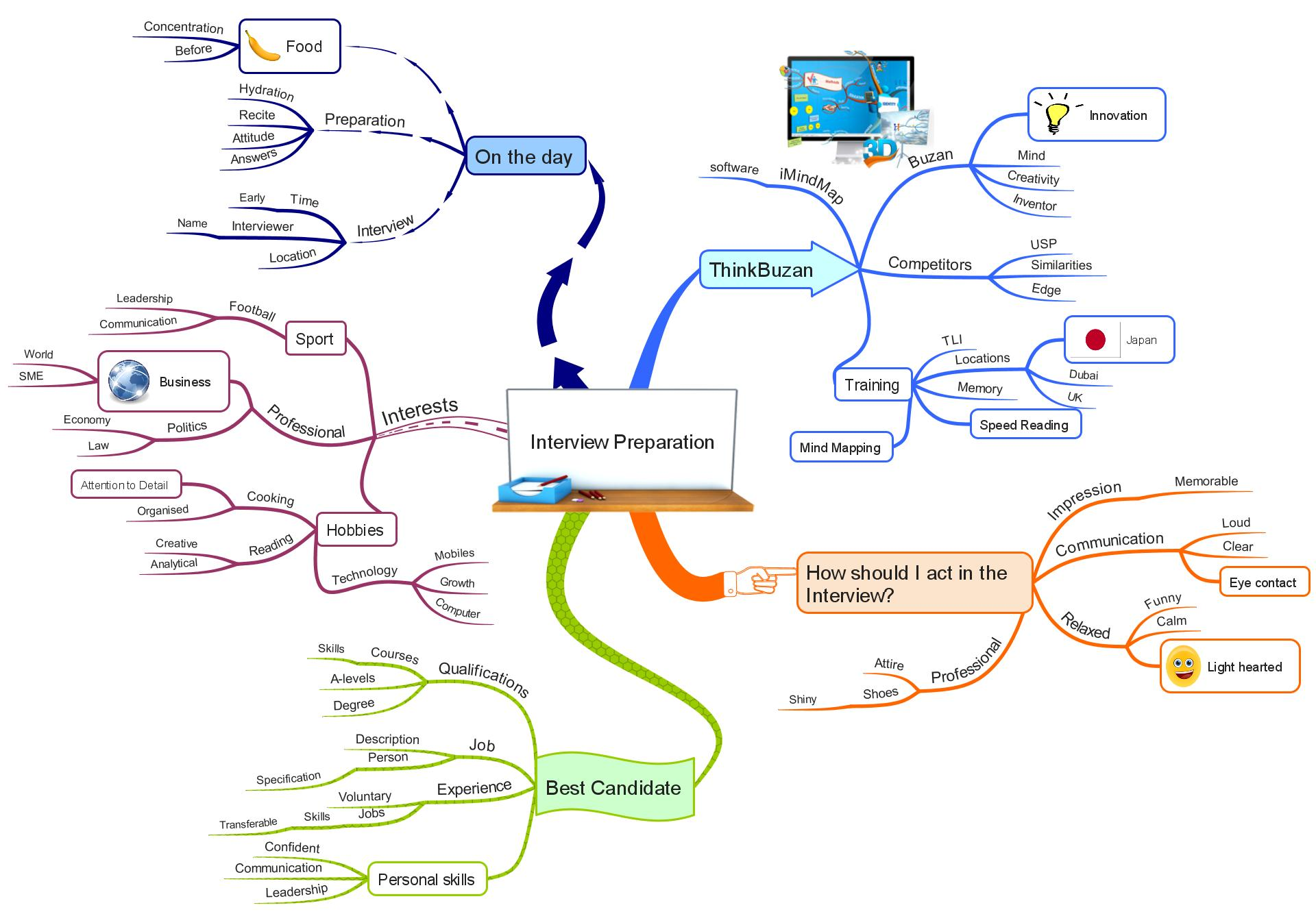 tips for ensuring interview success using mind mapping interview preparation imindmap