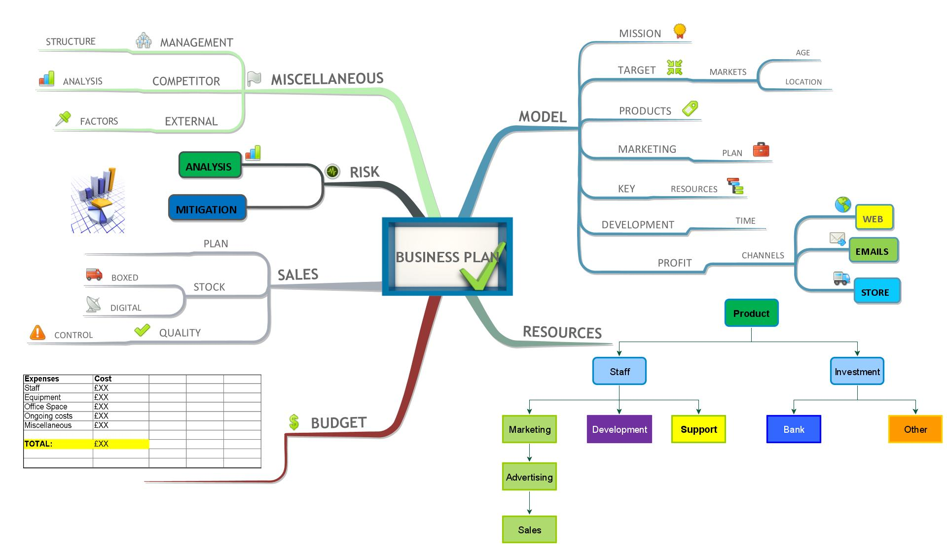 mind map business plan