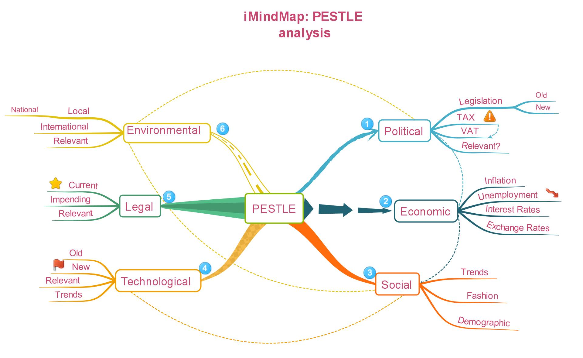 the impact of pestle factors Involves the collection and portrayal of information about external factors which have, or may have, an impact on business [2] essential to identify which pest factors represent the opportunities or threats for an organization and list only those factors in pest analysis.