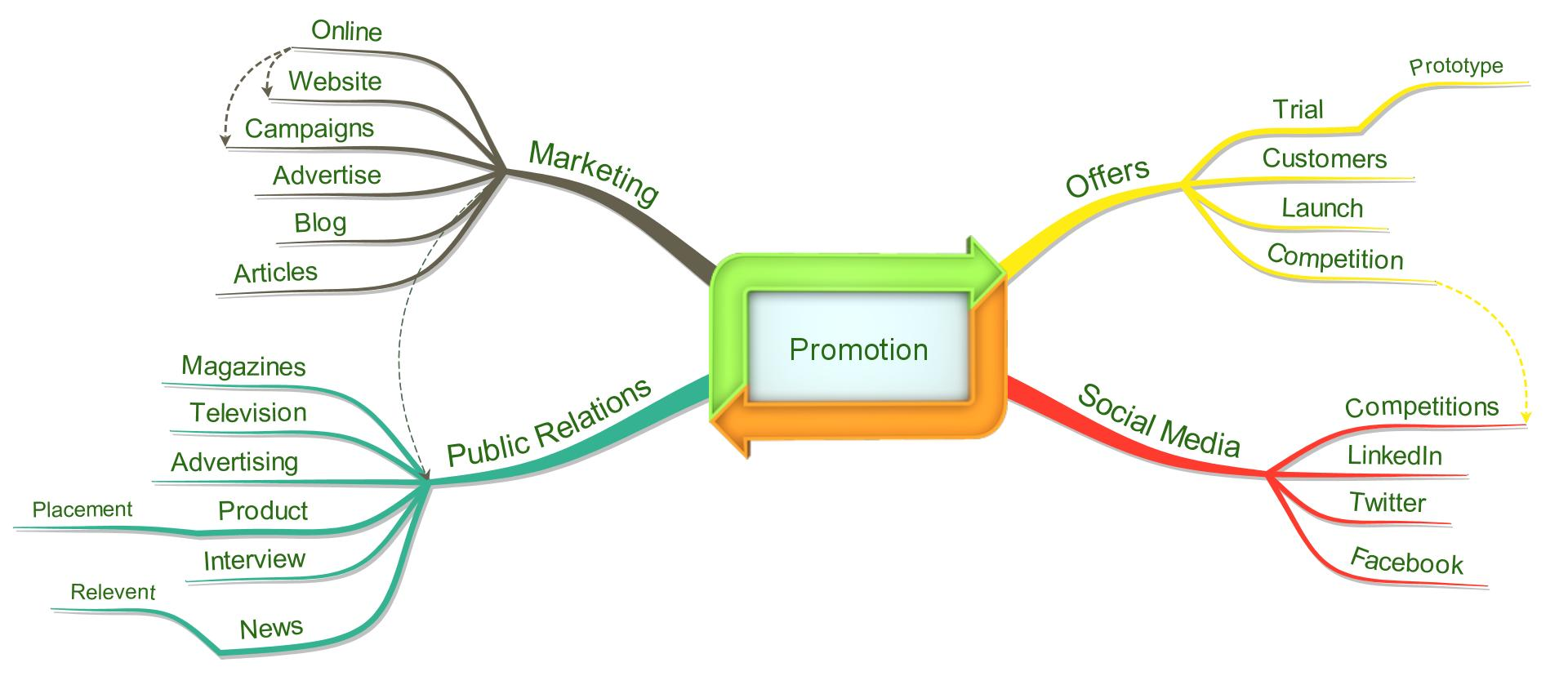 9 tips for creating a winning product plan using Mind Maps ...