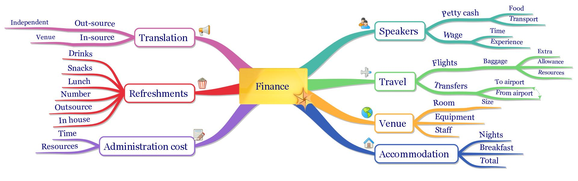 iMindMap: Project Finance Plan