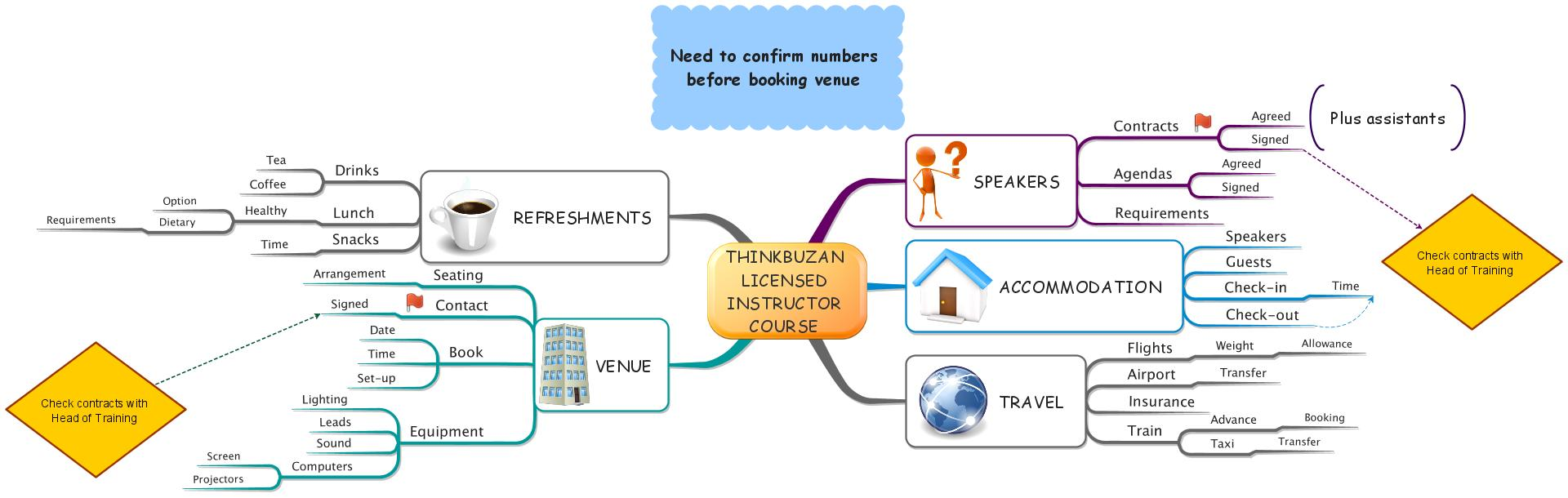 iMindMap: ThinkBuzan Licensed Instructor Course