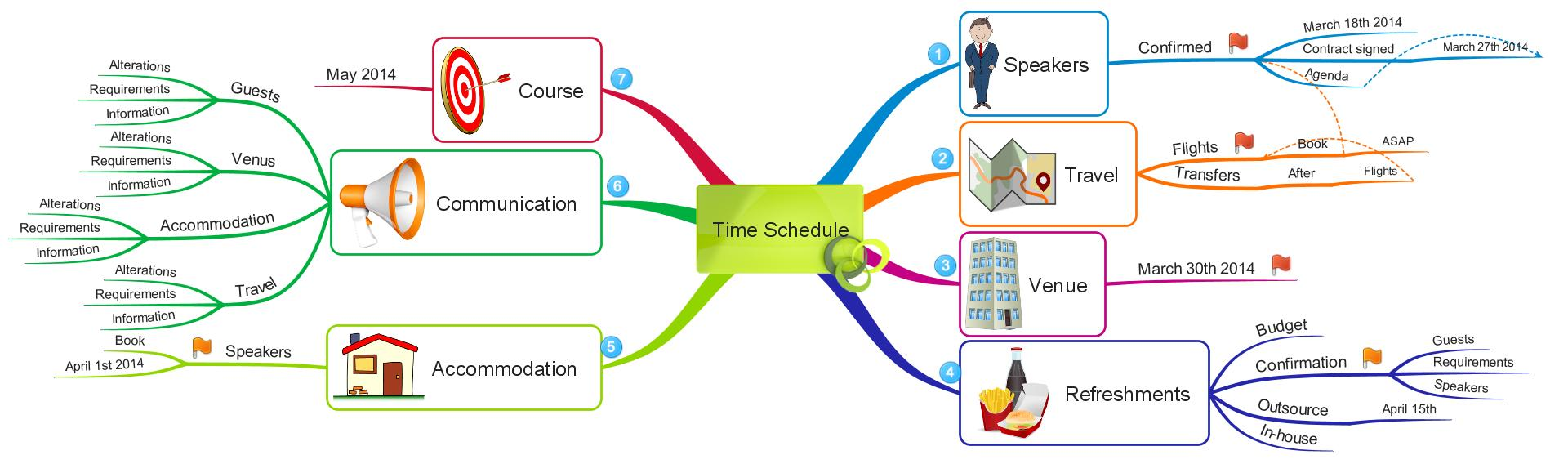 iMindMap: Time Schedule