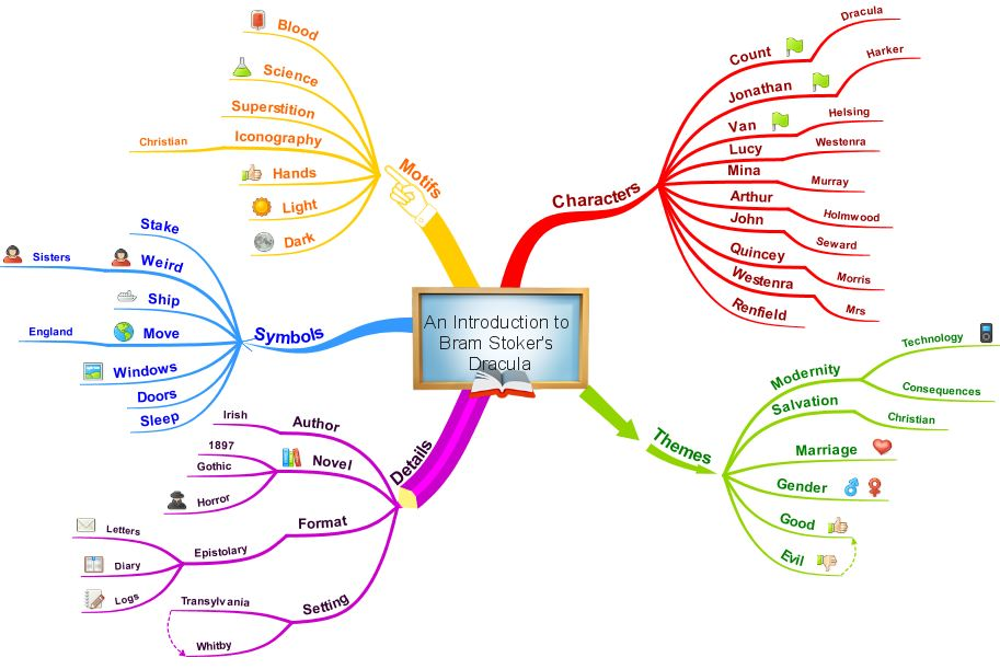 Map iMindMap